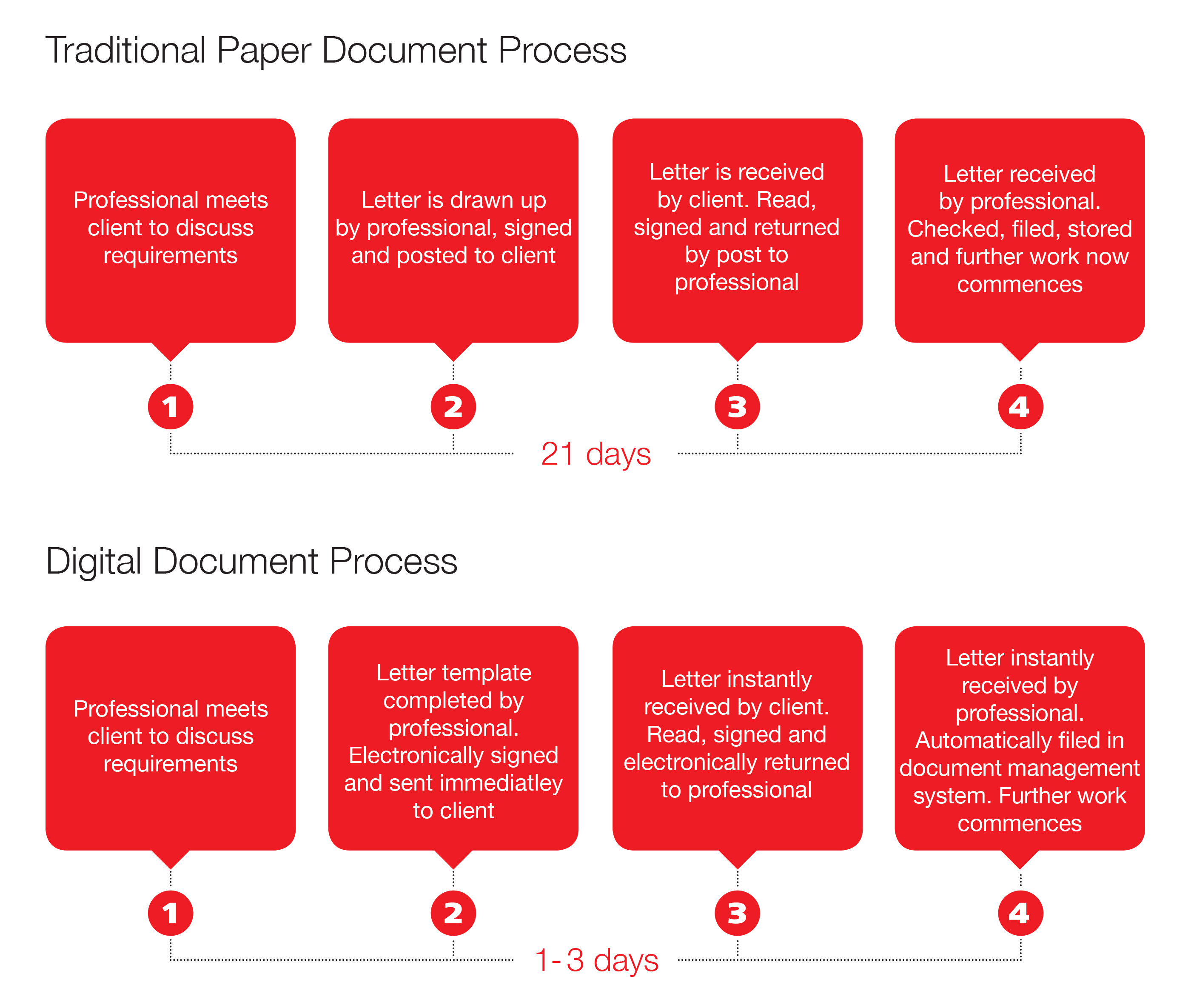 Diagram of tranditional vs digital document process