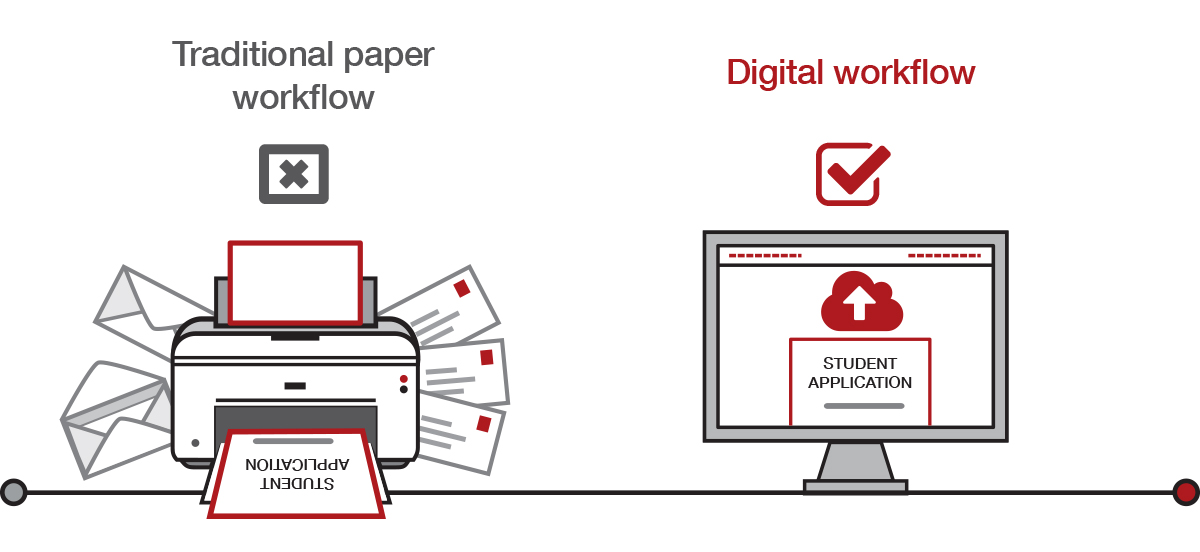 Holistic view of your paper workflows